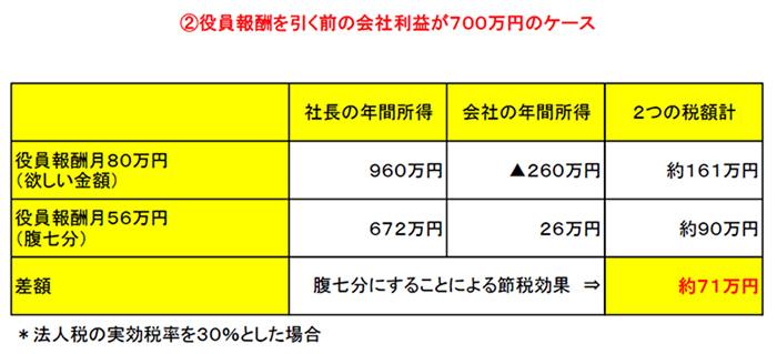 ②役員報酬を引く前の会社利益が700万円のケース